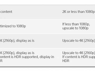 2k电视用ps4pro好么 索尼解释PS4 Pro在4K和2K电视上的不同分辨率